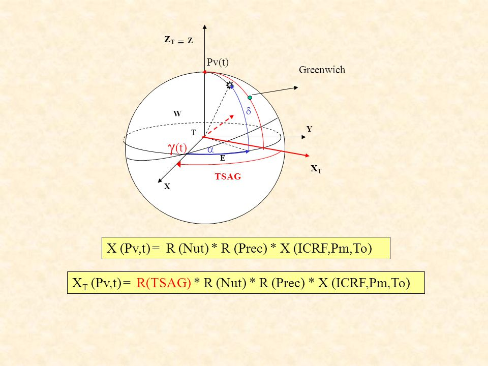 Pv(t) E T W (t) X Z Y XTXT TSAG Greenwich Z T X (Pv,t) = R (Nut) * R (Prec) * X (ICRF,Pm,To) X T (Pv,t) = R(TSAG) * R (Nut) * R (Prec) * X (ICRF,Pm,To