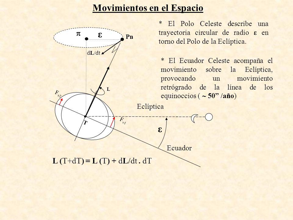 L (T+dT) = L (T) + dL/dt. dT F v1 T F v2 Ecuador Eclíptica L dL/dt Pn ε ε * El Polo Celeste describe una trayectoria circular de radio ε en torno del