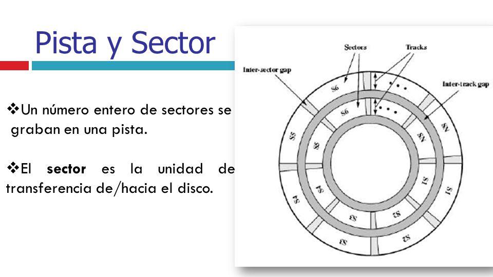 Pista y Sector Un número entero de sectores se graban en una pista. El sector es la unidad de transferencia de/hacia el disco.
