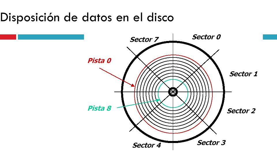 Disposición de datos en el disco