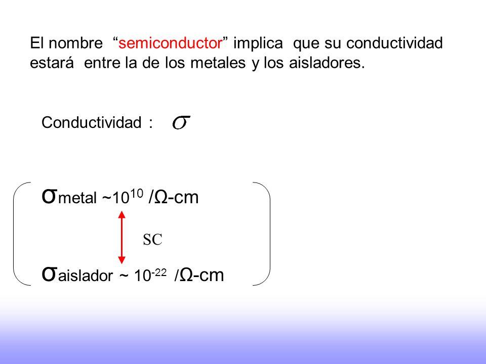 El nombre semiconductor implica que su conductividad estará entre la de los metales y los aisladores. Conductividad : σ metal ~10 10 /-cm σ aislador ~