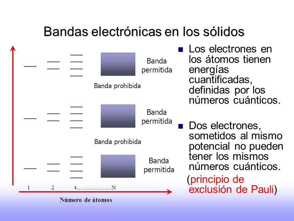 Bandas electrónicas en los sólidos Los electrones en los átomos tienen energías cuantificadas, definidas por los números cuánticos. Dos electrones, so