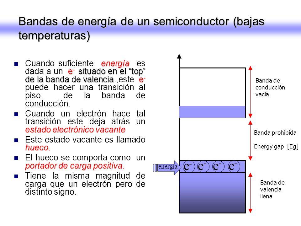 energía e - situado en el top de la banda de valencia e - Cuando suficiente energía es dada a un e - situado en el top de la banda de valencia,este e