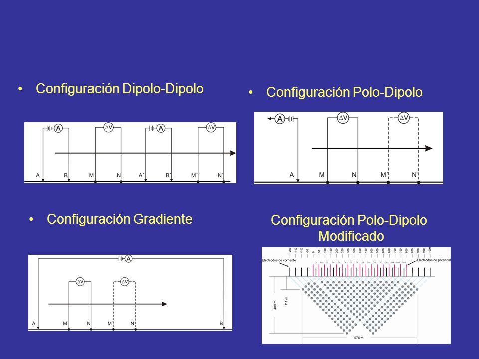 Configuración Dipolo-Dipolo Configuración Polo-Dipolo Configuración Gradiente Configuración Polo-Dipolo Modificado