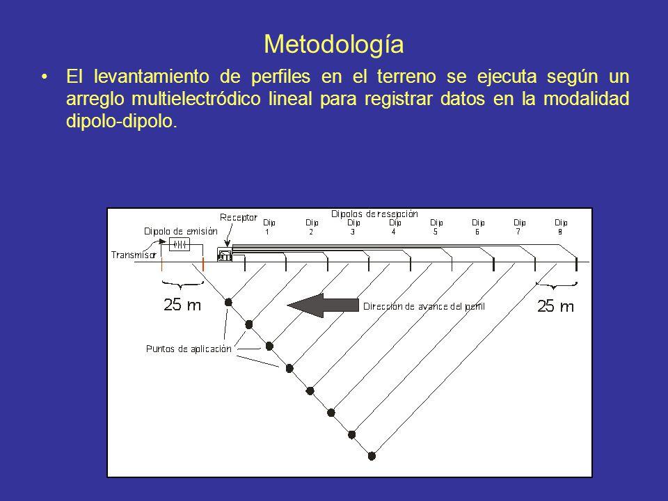 Metodología El levantamiento de perfiles en el terreno se ejecuta según un arreglo multielectródico lineal para registrar datos en la modalidad dipolo
