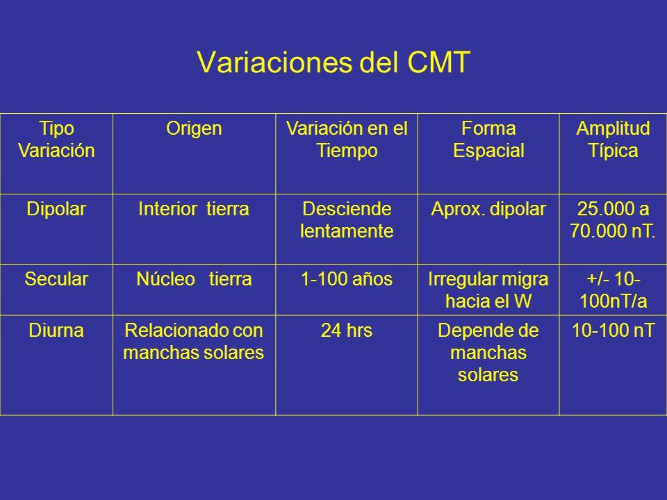 Variaciones del CMT Tipo Variación OrigenVariación en el Tiempo Forma Espacial Amplitud Típica DipolarInterior tierraDesciende lentamente Aprox. dipol