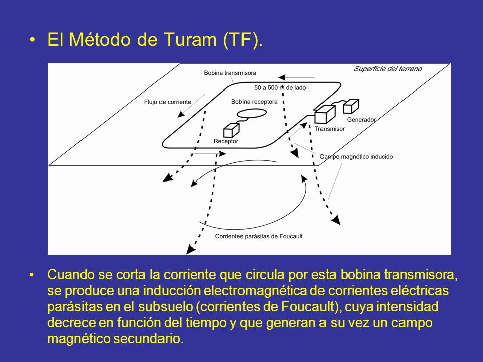 El Método de Turam (TF). Cuando se corta la corriente que circula por esta bobina transmisora, se produce una inducción electromagnética de corrientes