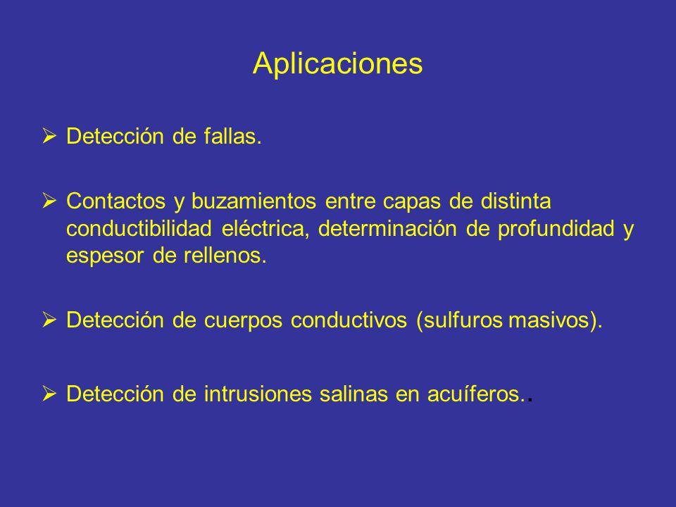 Aplicaciones Detección de fallas. Contactos y buzamientos entre capas de distinta conductibilidad eléctrica, determinación de profundidad y espesor de