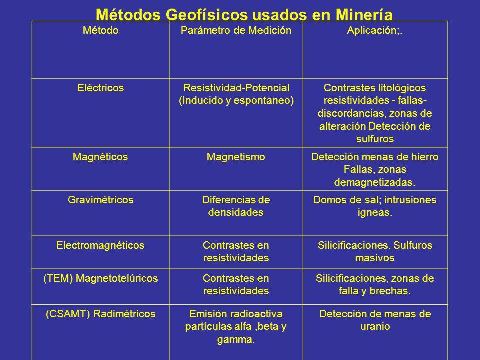 Métodos Geofísicos usados en Minería MétodoParámetro de MediciónAplicación;. EléctricosResistividad-Potencial (Inducido y espontaneo) Contrastes litol