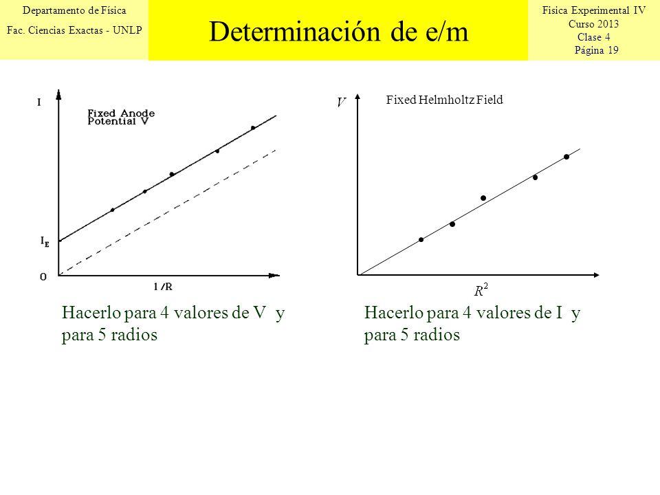 Fisica Experimental IV Curso 2013 Clase 4 Página 19 Departamento de Física Fac. Ciencias Exactas - UNLP Determinación de e/m Fixed Helmholtz Field Hac