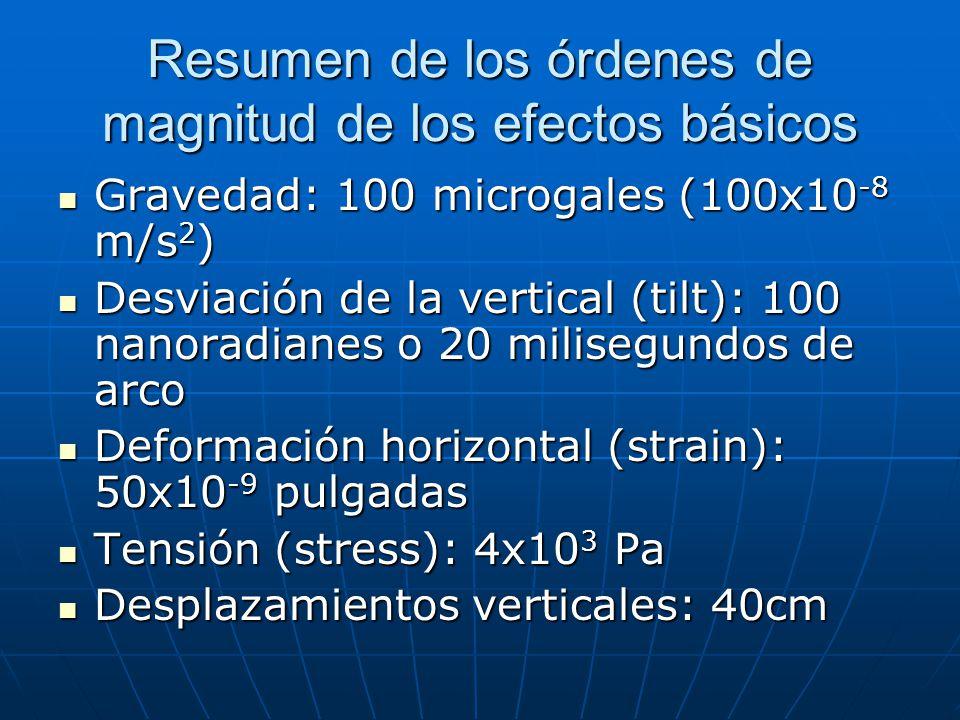 Resumen de los órdenes de magnitud de los efectos básicos Gravedad: 100 microgales (100x10 -8 m/s 2 ) Gravedad: 100 microgales (100x10 -8 m/s 2 ) Desviación de la vertical (tilt): 100 nanoradianes o 20 milisegundos de arco Desviación de la vertical (tilt): 100 nanoradianes o 20 milisegundos de arco Deformación horizontal (strain): 50x10 -9 pulgadas Deformación horizontal (strain): 50x10 -9 pulgadas Tensión (stress): 4x10 3 Pa Tensión (stress): 4x10 3 Pa Desplazamientos verticales: 40cm Desplazamientos verticales: 40cm