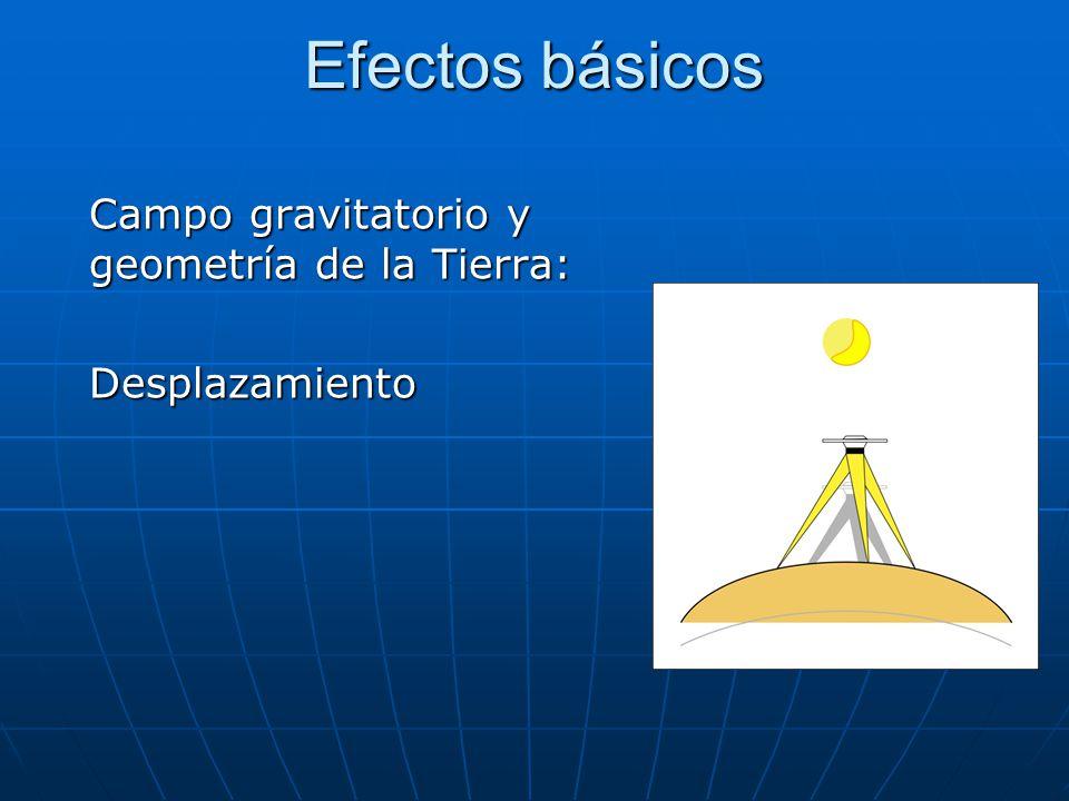 Efectos básicos Campo gravitatorio y geometría de la Tierra: DesplazamientoGravedad