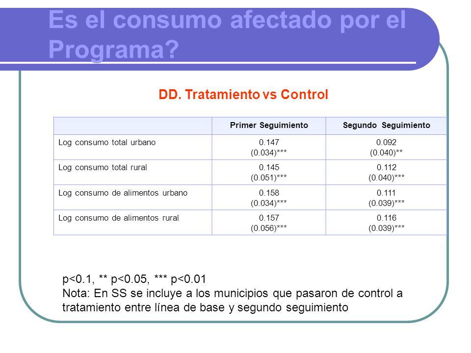 Es el consumo afectado por el Programa. DD.