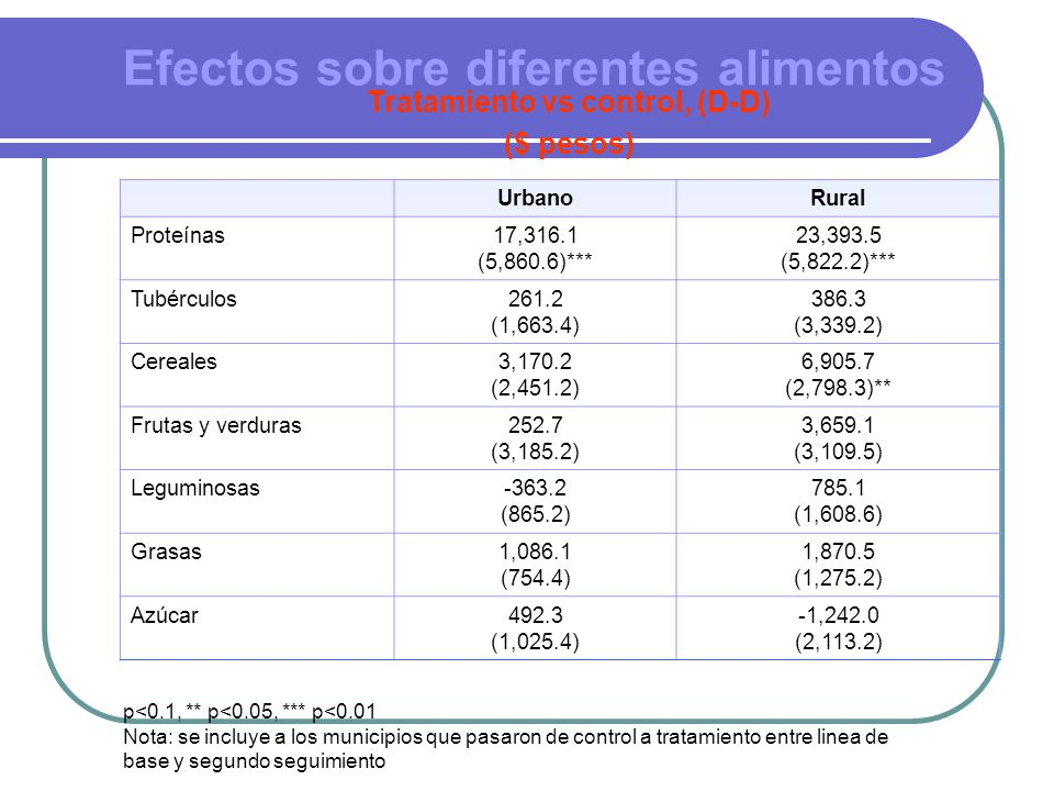 Efectos sobre diferentes alimentos Tratamiento vs control, (D-D) ($ pesos) UrbanoRural Proteínas17,316.1 (5,860.6)*** 23,393.5 (5,822.2)*** Tubérculos261.2 (1,663.4) 386.3 (3,339.2) Cereales3,170.2 (2,451.2) 6,905.7 (2,798.3)** Frutas y verduras252.7 (3,185.2) 3,659.1 (3,109.5) Leguminosas-363.2 (865.2) 785.1 (1,608.6) Grasas1,086.1 (754.4) 1,870.5 (1,275.2) Azúcar492.3 (1,025.4) -1,242.0 (2,113.2) p<0.1, ** p<0.05, *** p<0.01 Nota: se incluye a los municipios que pasaron de control a tratamiento entre linea de base y segundo seguimiento