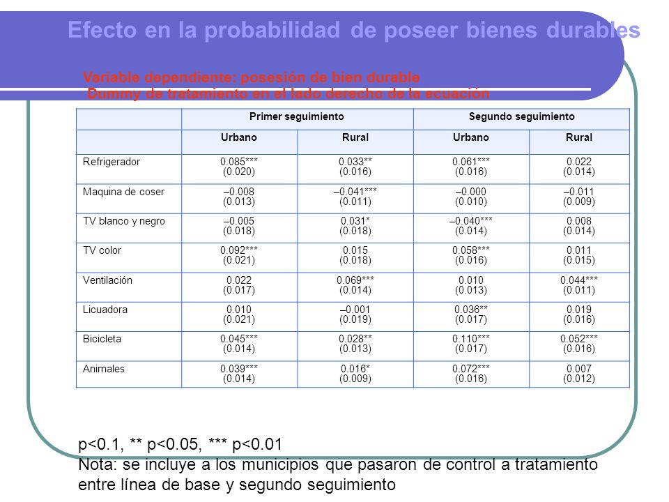 Efecto en la probabilidad de poseer bienes durables Primer seguimientoSegundo seguimiento UrbanoRuralUrbanoRural Refrigerador0.085*** (0.020) 0.033** (0.016) 0.061*** (0.016) 0.022 (0.014) Maquina de coser–0.008 (0.013) –0.041*** (0.011) –0.000 (0.010) –0.011 (0.009) TV blanco y negro–0.005 (0.018) 0.031* (0.018) –0.040*** (0.014) 0.008 (0.014) TV color0.092*** (0.021) 0.015 (0.018) 0.058*** (0.016) 0.011 (0.015) Ventilación0.022 (0.017) 0.069*** (0.014) 0.010 (0.013) 0.044*** (0.011) Licuadora0.010 (0.021) –0.001 (0.019) 0.036** (0.017) 0.019 (0.016) Bicicleta0.045*** (0.014) 0.028** (0.013) 0.110*** (0.017) 0.052*** (0.016) Animales0.039*** (0.014) 0.016* (0.009) 0.072*** (0.016) 0.007 (0.012) Variable dependiente: posesión de bien durable Dummy de tratamiento en el lado derecho de la ecuación p<0.1, ** p<0.05, *** p<0.01 Nota: se incluye a los municipios que pasaron de control a tratamiento entre línea de base y segundo seguimiento