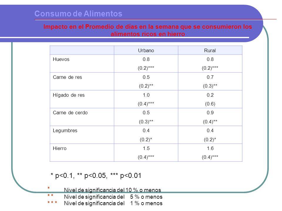 Nivel de significancia del 10 % o menos Nivel de significancia del 5 % o menos Nivel de significancia del 1 % o menos * * * * Consumo de Alimentos Impacto en el Promedio de días en la semana que se consumieron los alimentos ricos en hierro UrbanoRural Huevos0.8 (0.2)*** Carne de res0.50.7 (0.2)**(0.3)** Hígado de res1.00.2 (0.4)***(0.6) Carne de cerdo0.50.9 (0.3)**(0.4)** Legumbres0.4 (0.2)* Hierro1.51.6 (0.4)*** * p<0.1, ** p<0.05, *** p<0.01