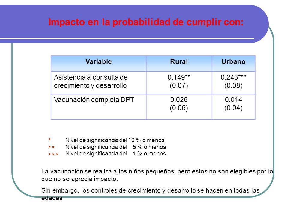 VariableRuralUrbano Asistencia a consulta de crecimiento y desarrollo 0.149** (0.07) 0.243*** (0.08) Vacunación completa DPT0.026 (0.06) 0.014 (0.04) Nivel de significancia del 10 % o menos Nivel de significancia del 5 % o menos Nivel de significancia del 1 % o menos * * * * Impacto en la probabilidad de cumplir con: La vacunación se realiza a los niños pequeños, pero estos no son elegibles por lo que no se aprecia impacto.