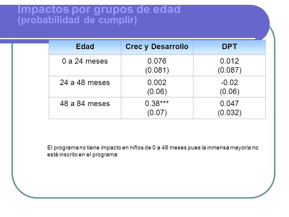 Impactos por grupos de edad (probabilidad de cumplir) EdadCrec y DesarrolloDPT 0 a 24 meses0.076 (0.081) 0.012 (0.087) 24 a 48 meses0.002 (0.06) -0.02 (0.06) 48 a 84 meses0.38*** (0.07) 0.047 (0.032) El programa no tiene impacto en niños de 0 a 48 meses pues la inmensa mayoría no está inscrito en el programa