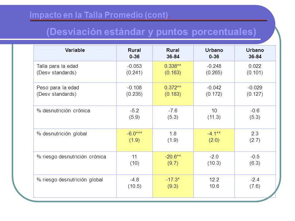 VariableRural 0-36 Rural 36-84 Urbano 0-36 Urbano 36-84 Talla para la edad (Desv standards) -0.053 (0.241) 0.338** (0.163) -0.248 (0.265) 0.022 (0.101) Peso para la edad (Desv standards) -0.108 (0.235) 0.372** (0.183) -0.042 (0.172) -0.029 (0.127) % desnutrición crónica-5.2 (5.9) -7.6 (5.3) 10 (11.3) -0.6 (5.3) % desnutrición global-6.0*** (1.9) 1.8 (1.9) -4.1** (2.0) 2.3 (2.7) % riesgo desnutrición crónica11 (10) -20.6** (9.7) -2.0 (10.3) -0.5 (6.3) % riesgo desnutrición global-4.8 (10.5) -17.3* (9.3) 12.2 10.6 -2.4 (7.6) Impacto en la Talla Promedio (cont).