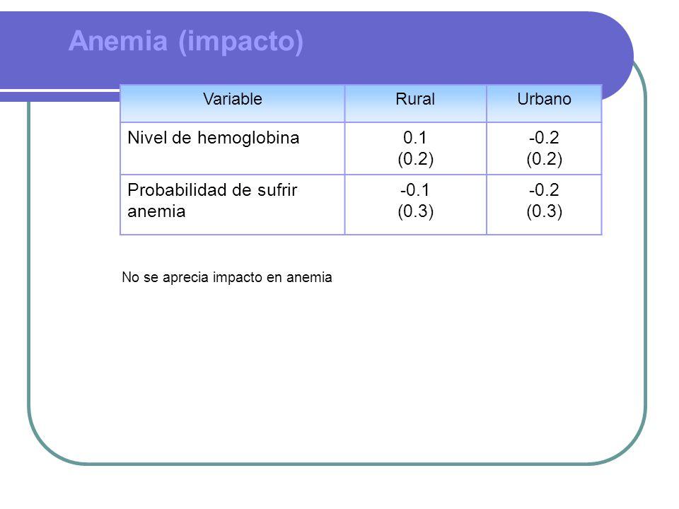 Anemia (impacto) VariableRuralUrbano Nivel de hemoglobina0.1 (0.2) -0.2 (0.2) Probabilidad de sufrir anemia -0.1 (0.3) -0.2 (0.3) No se aprecia impacto en anemia