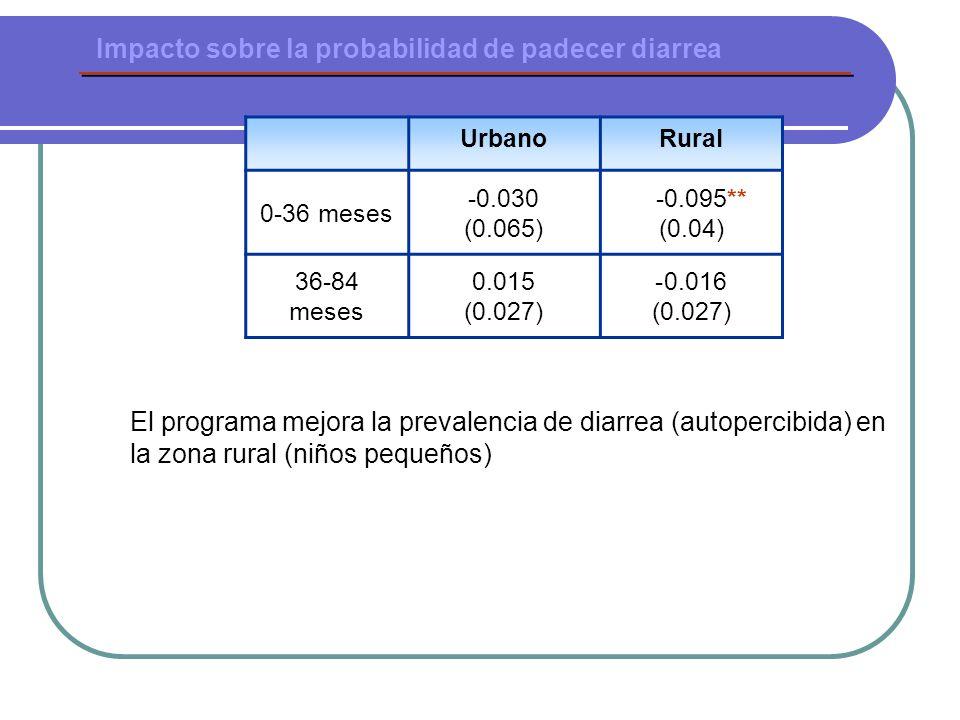Impacto sobre la probabilidad de padecer diarrea UrbanoRural 0-36 meses -0.030 (0.065) -0.095** (0.04) 36-84 meses 0.015 (0.027) -0.016 (0.027) El programa mejora la prevalencia de diarrea (autopercibida) en la zona rural (niños pequeños)