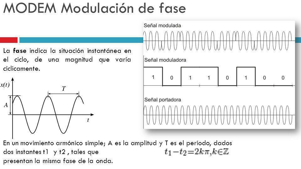 MODEM Modulación de fase La fase indica la situación instantánea en el ciclo, de una magnitud que varía cíclicamente. En un movimiento armónico simple