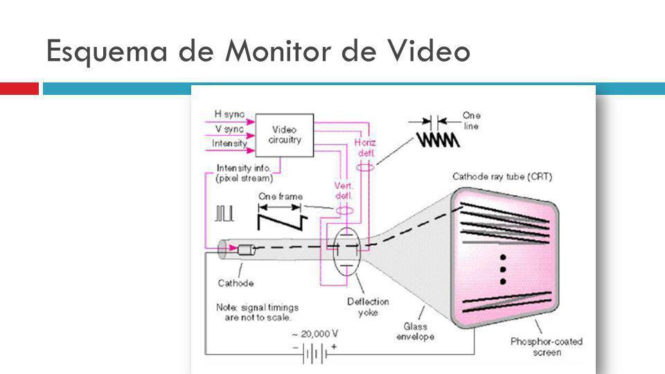Esquema de Monitor de Video