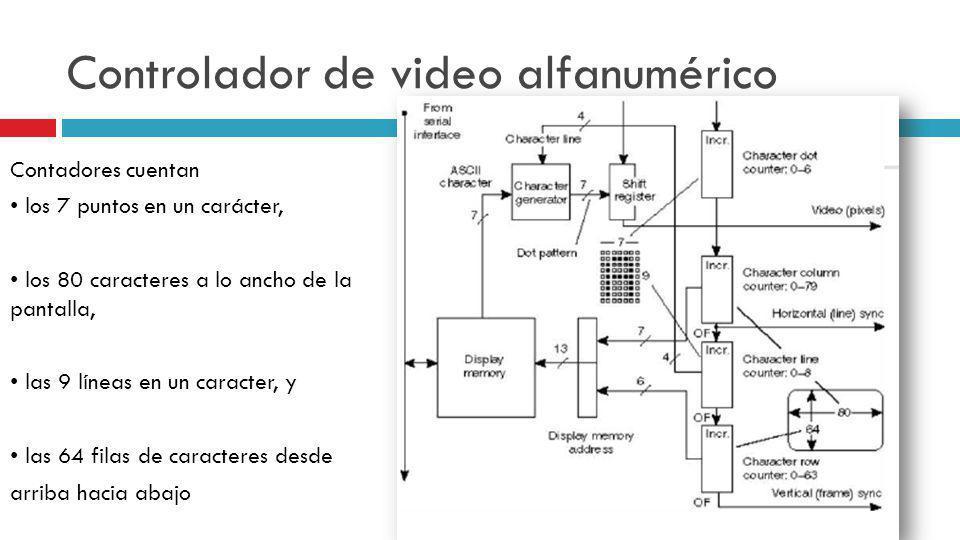 Controlador de video alfanumérico Contadores cuentan los 7 puntos en un carácter, los 80 caracteres a lo ancho de la pantalla, las 9 líneas en un cara