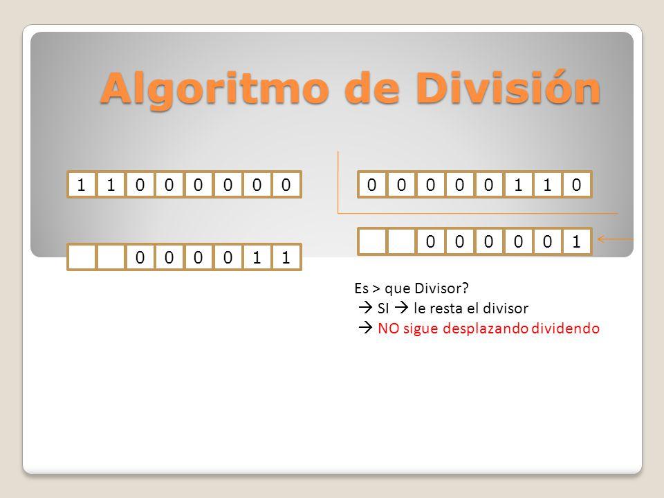 Algoritmo de División 1100000000000110000011000001 Es > que Divisor? SI le resta el divisor NO sigue desplazando dividendo