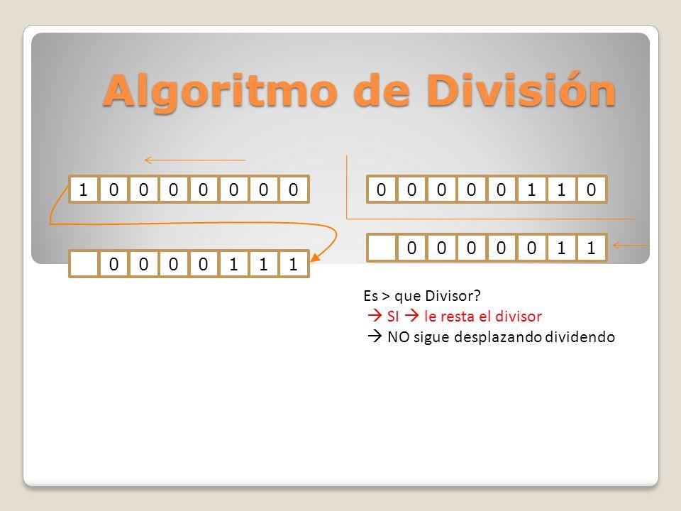 Algoritmo de División 100000000000011000001110000011 Es > que Divisor? SI le resta el divisor NO sigue desplazando dividendo
