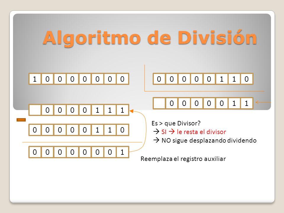 Algoritmo de División 100000000000011000001110000011 Es > que Divisor? SI le resta el divisor NO sigue desplazando dividendo 0000000100000110 Reemplaz
