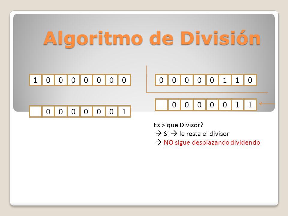Algoritmo de División 100000000000011000000010000011 Es > que Divisor? SI le resta el divisor NO sigue desplazando dividendo