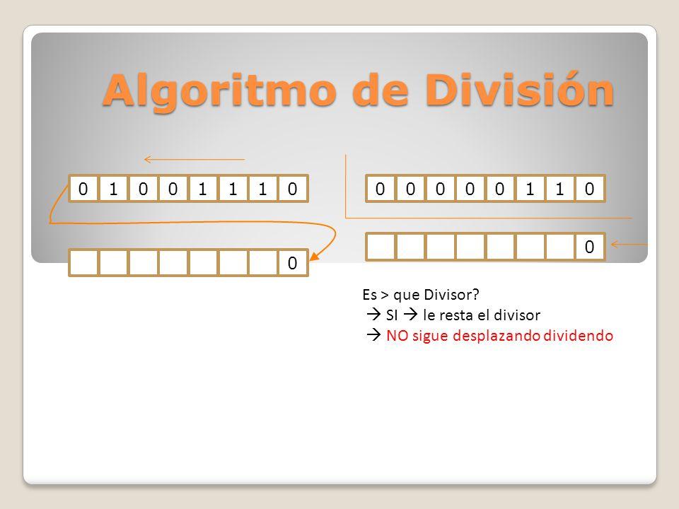 Algoritmo de División 010011100000011000 Es > que Divisor? SI le resta el divisor NO sigue desplazando dividendo