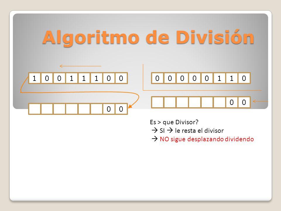 Algoritmo de División 00000000000001100000001100000110 RESTO Fin, no quedan más bits para desplazar COCIENTE 39 / 6 = 6 con resto 3