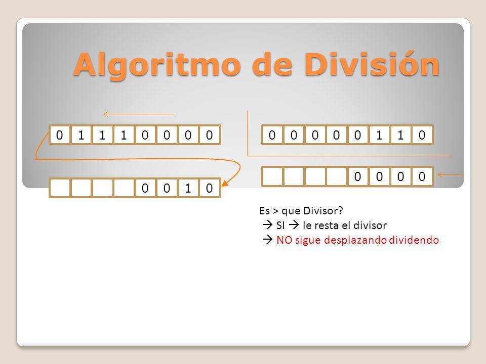 Algoritmo de División 011100000000011000100000 Es > que Divisor? SI le resta el divisor NO sigue desplazando dividendo