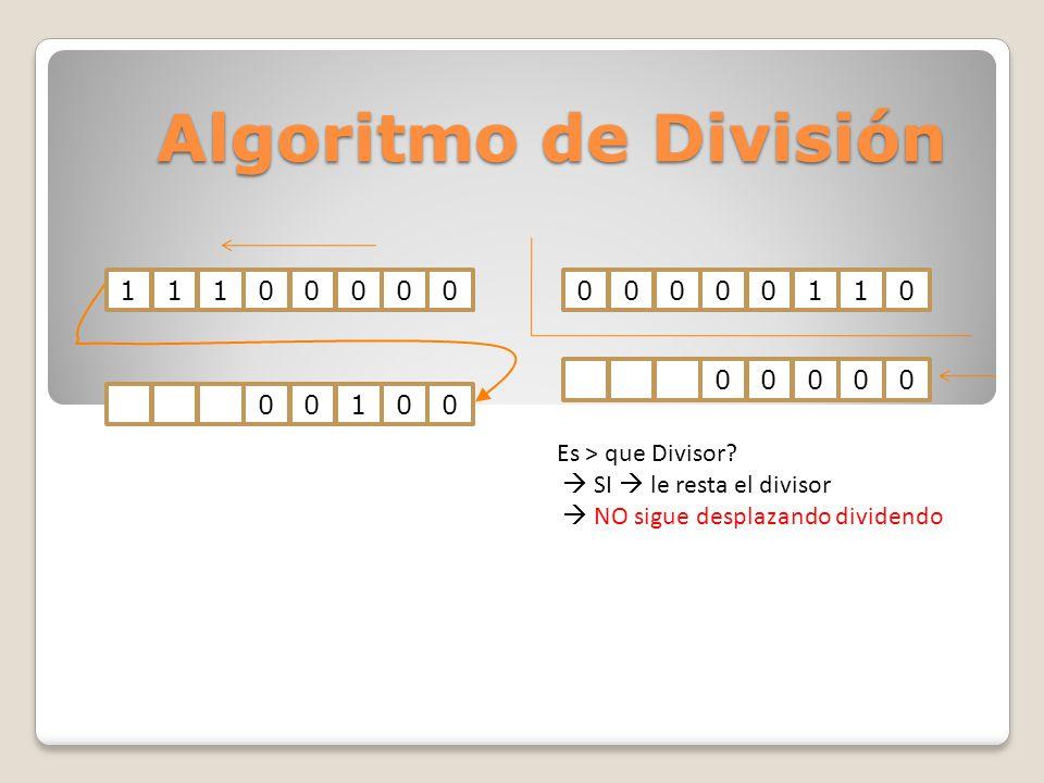 Algoritmo de División 11100000000001100010000000 Es > que Divisor? SI le resta el divisor NO sigue desplazando dividendo