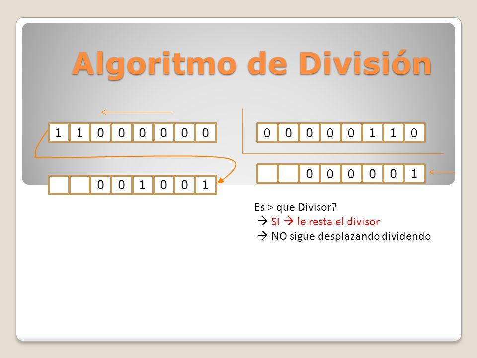 Algoritmo de División 1100000000000110001001000001 Es > que Divisor? SI le resta el divisor NO sigue desplazando dividendo