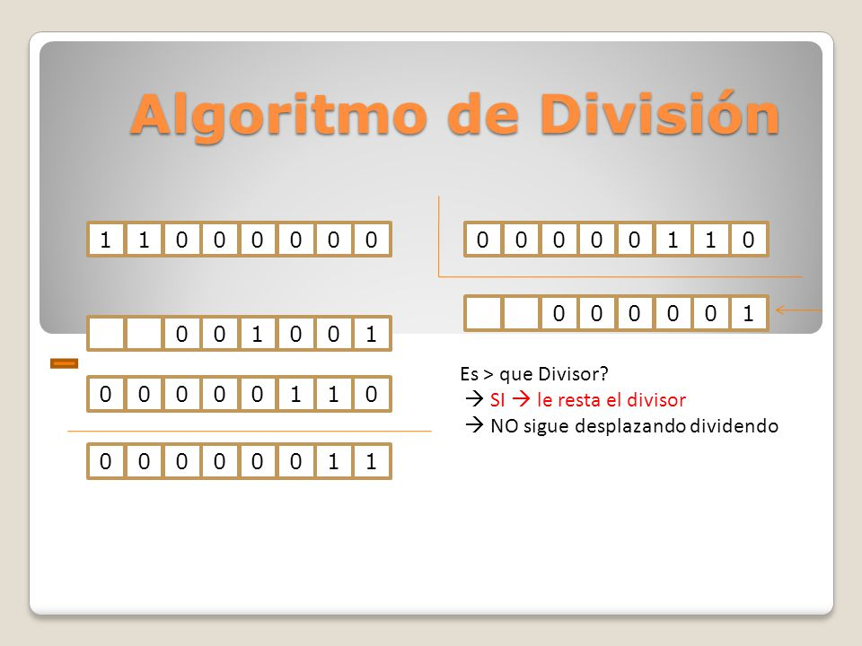 Algoritmo de División 1100000000000110001001000001 Es > que Divisor? SI le resta el divisor NO sigue desplazando dividendo 0000001100000110