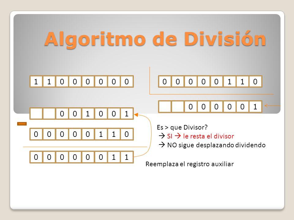Algoritmo de División 1100000000000110001001000001 Es > que Divisor? SI le resta el divisor NO sigue desplazando dividendo 0000001100000110 Reemplaza