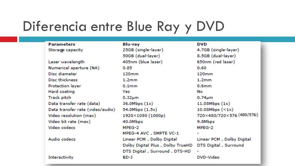 Diferencia entre Blue Ray y DVD