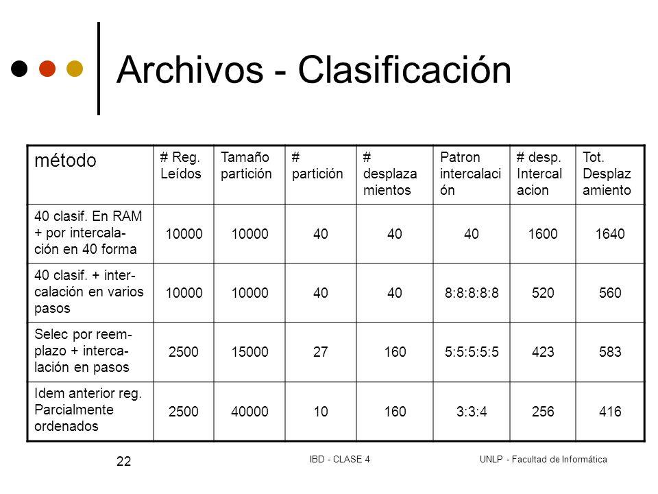 UNLP - Facultad de InformáticaIBD - CLASE 4 22 Archivos - Clasificación método # Reg.