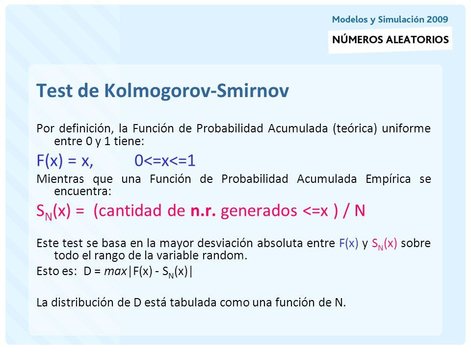 Ejercitación de Distribución Empírica (S N (x)) Si no se conoce la probabilidad de un fenómeno se debe trabajar con las distribuciones empíricas ( basadas en frecuencias).