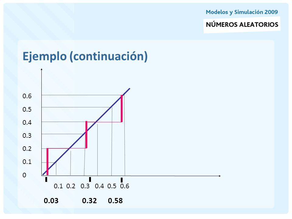 El test procede de la siguiente manera (continuación) 4- Determina el valor crítico, D para el nivel de significancia alfa y tamaño de muestra N, (estos valores están tabulados).