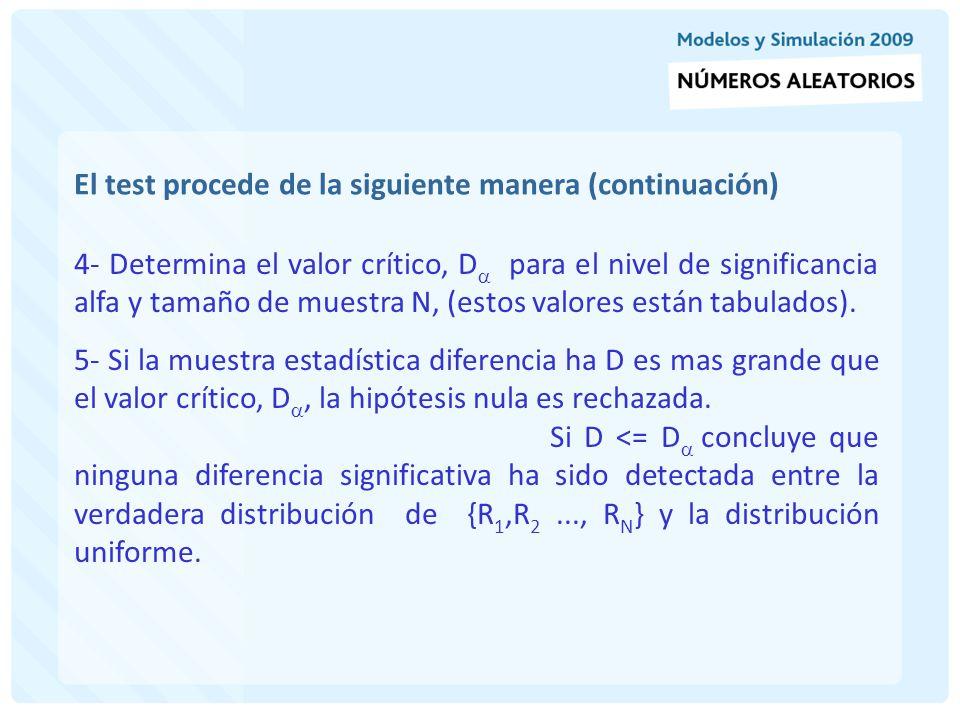 El test procede de la siguiente manera (continuación) Suponer que se generaron cinco números random y que se desea ejecutar el test de K.S.