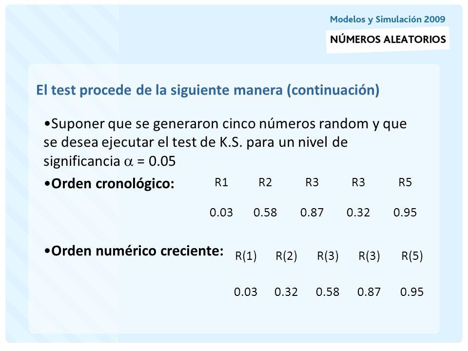 Ejemplo (continuación) Evaluación 0 D.Teórica F(x) = R(i) 0.030.320.580.870.95 D.Empírica S N (x)= i/N 0.20.40.60.81 i/N – R(i) (D+ :dif.