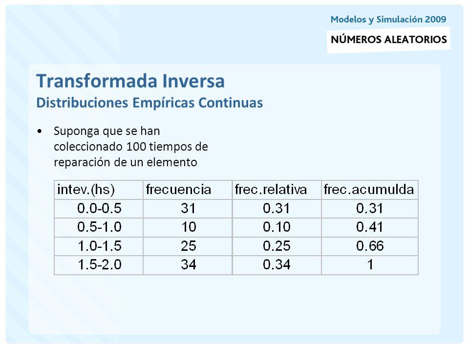 Transformada Inversa Distribuciones Empíricas Continuas F(x) Como no se conoce la D.