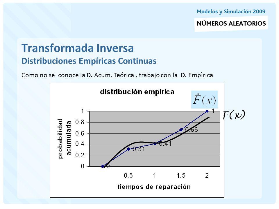 Transformada Inversa Distribuciones Empíricas Continuas Gráficamente Generamos R i = 0.83 vamos hasta la curva y encontramos X i XiXi