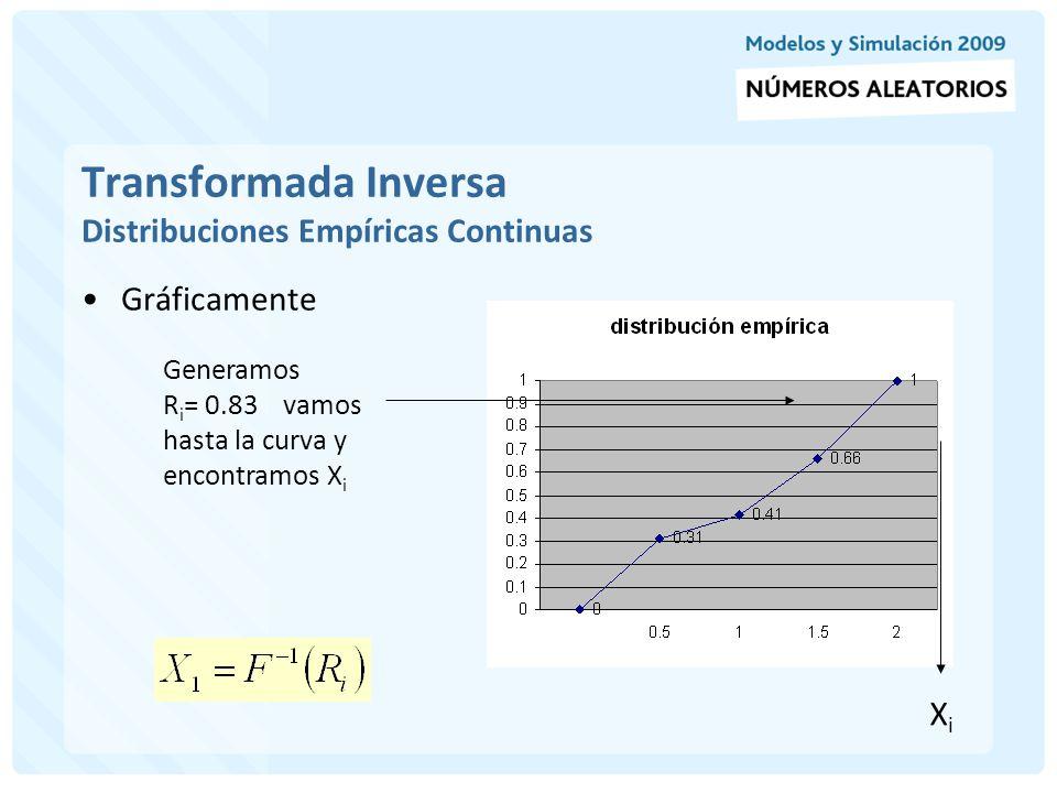 Transformada Inversa Distribuciones Empíricas Continuas Algebraicamente Dado R i = 0.83 (entre 0.66 y 1), X i es computado por una interpolación lineal entre 1.5 y 2