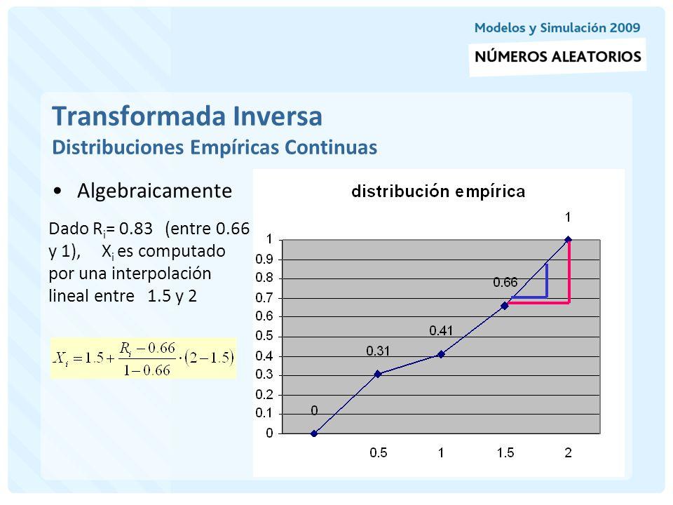Transformada Inversa Distribuciones Empíricas Continuas Algebráicamente Dado R i = 0.83 (entre 0.66 y 1), X i es computado por una interpolación lineal entre 1.5 y 2 1.75 0.83