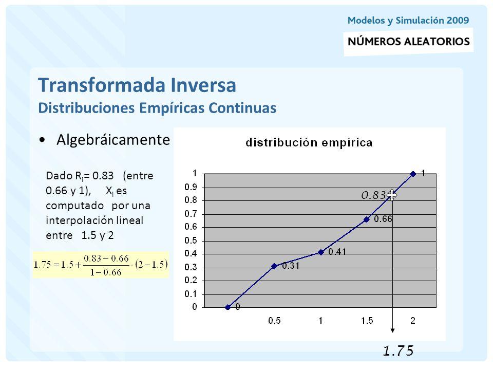 Transformada Inversa Distribuciones Empíricas Continuas Algebráicamente Dado R i = 0.83 (entre 0.66 y 1), X i es computado por una interpolación linea